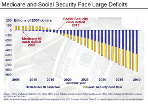 Medicare_&_Social_Security_Deficits_Chart