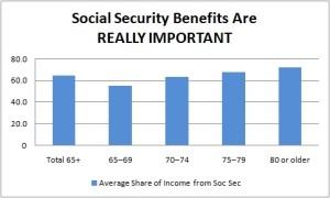 soc_sec_importance
