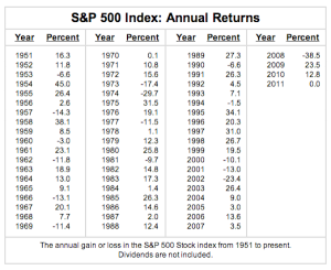 SP500-historical-returns