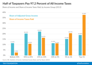 2013 Federal Income Taxes